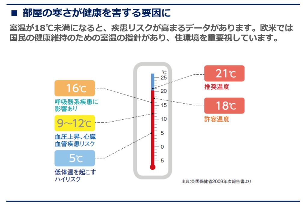 健康・快適な室内温度とは?⑥ | ブログ | 丸久の家創り